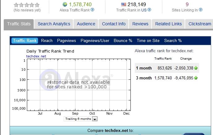 Alexa Live Minder Trend Analysis 12-10-2010
