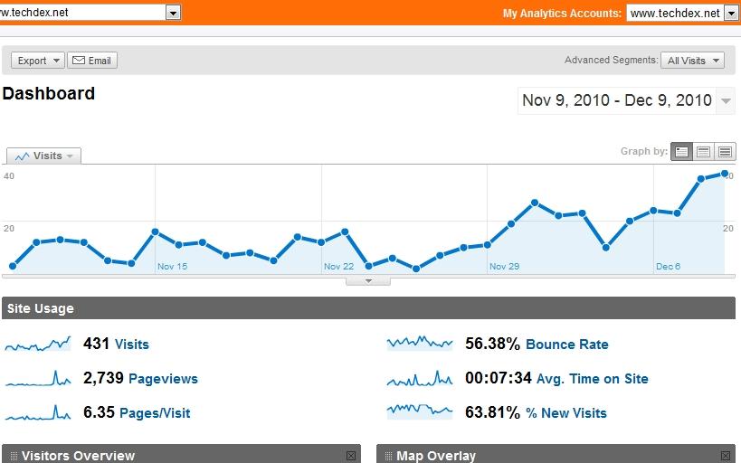Google Analytics Live Minder Stats