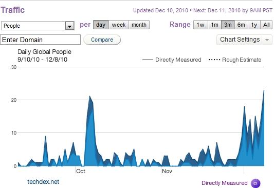 Quantcast Live Minder Trend Analysis 12-10-2010